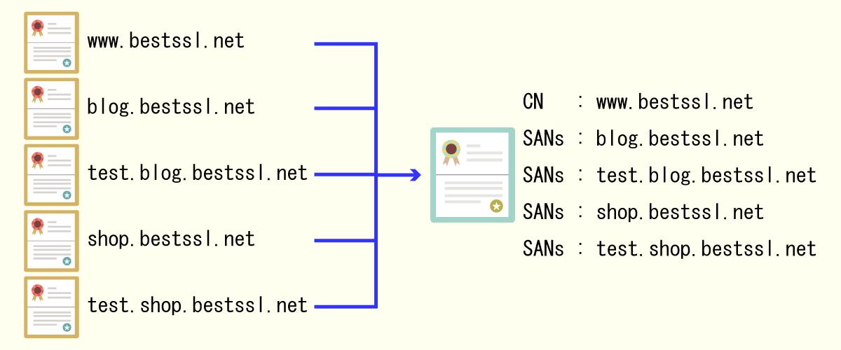 クイックSSL プレミアム 4サブドメインパックのライセンス体系説明図