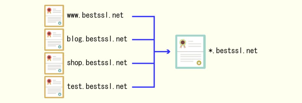 ワイルドカード証明書のライセンス体系説明図