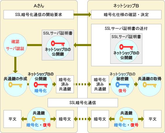 SSL暗号化通信の流れ