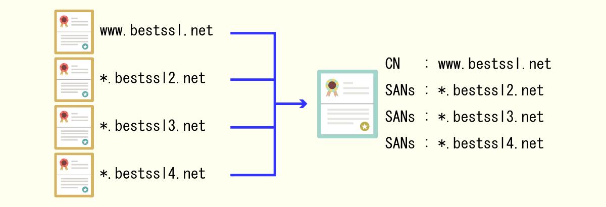 マルチドメインワイルドカード証明書のライセンス体系説明図